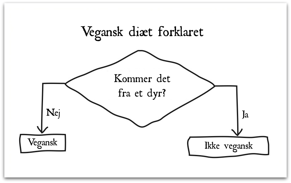 Vegan dating ikke vegan